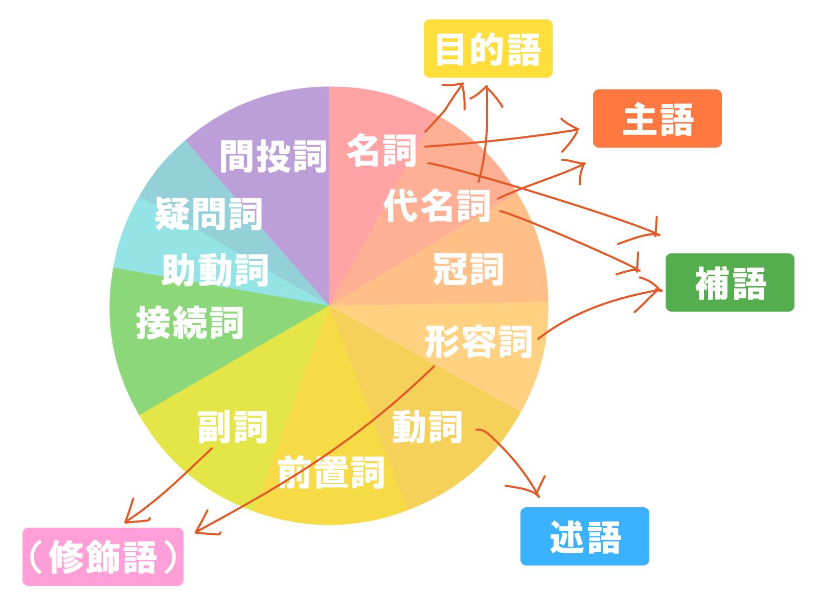 英語の品詞と役割を表した図
