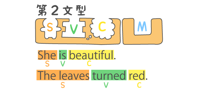 英語5文型の説明②第二文型