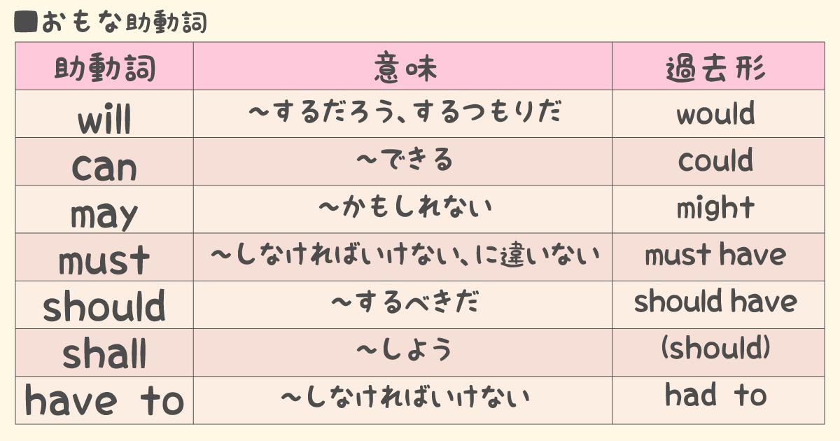 英語の品詞:主な助動詞の表
