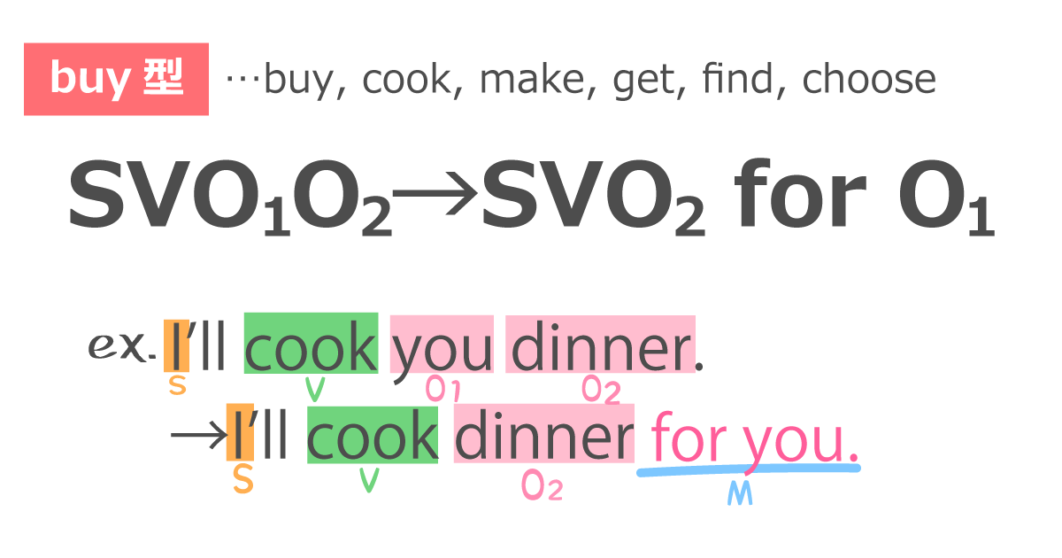 英語の第四文型の書き換え②buy型