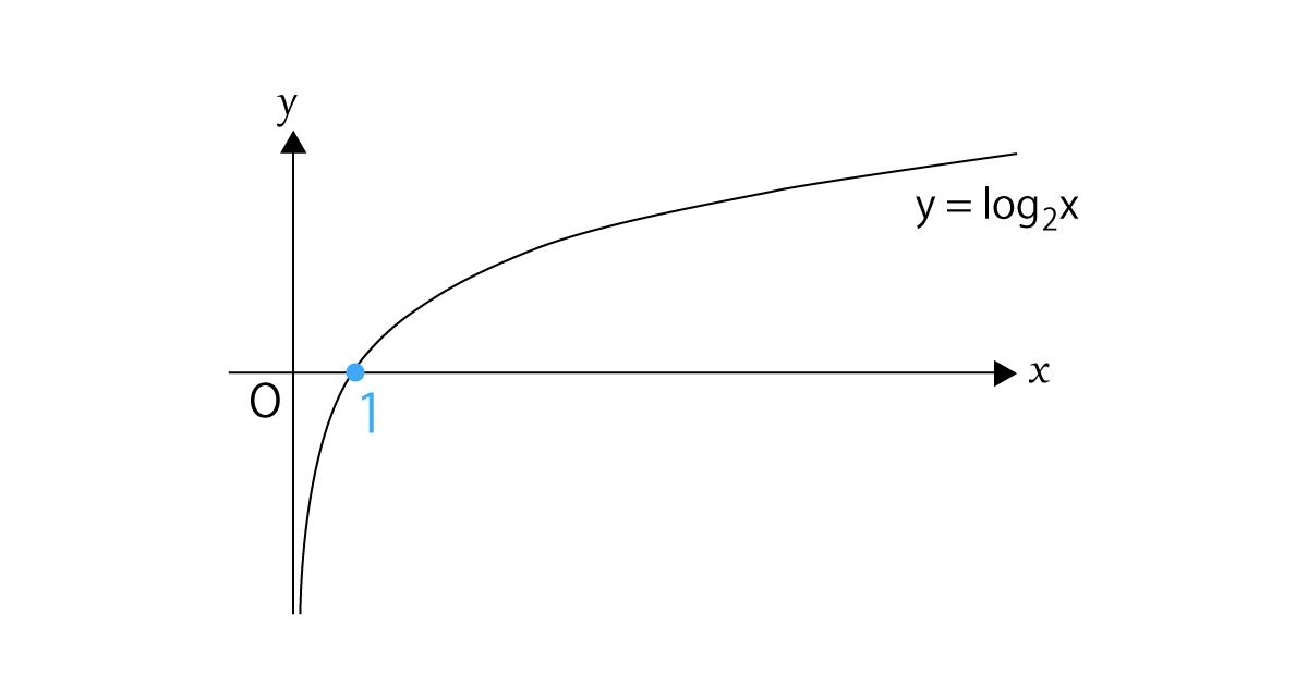 対数関数y=lonaxのグラフa>1