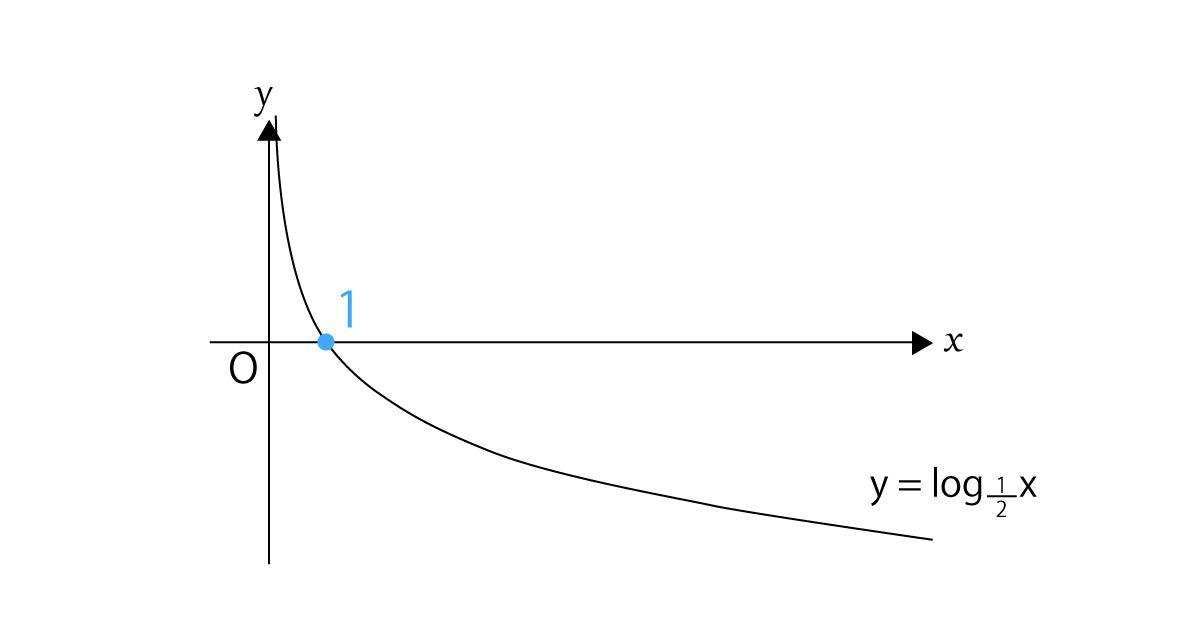対数関数y=lonaxのグラフ0<a<1