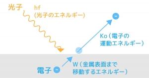 光電効果 電子の動き