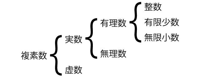 複素数 実数 虚数 関係図