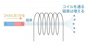 コイル 磁束