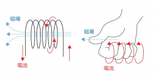 磁場と電力の関係