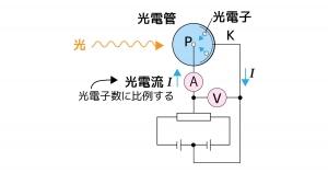 光電効果 図解