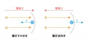 電圧と光電効果 関係性
