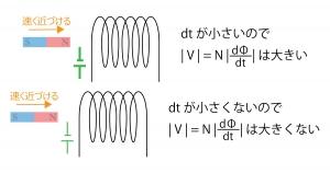 磁場と電流の関係