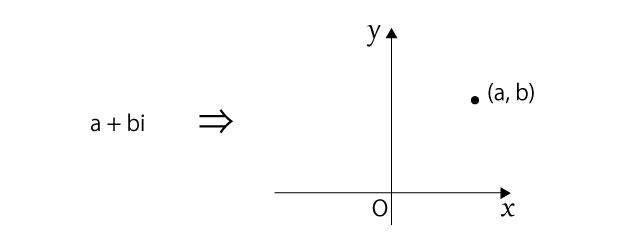 複素数a+bi 座標平面