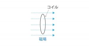 図解 コイル 誘導起電力
