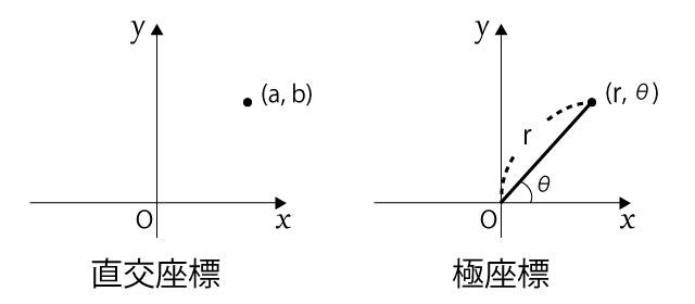 直交座標 極座標 複素数
