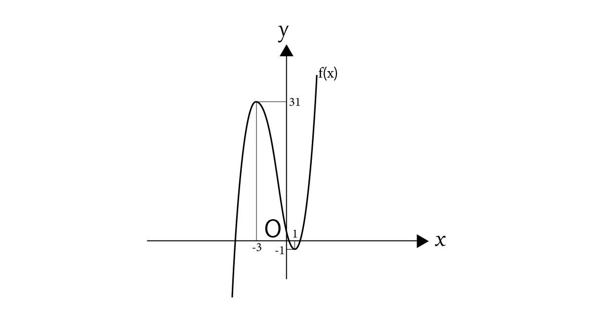 三次関数のグラフ