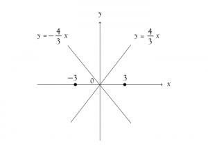 双曲線 グラフ