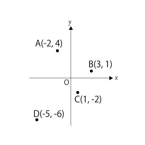 象限に関する問題①座標上の点の位置