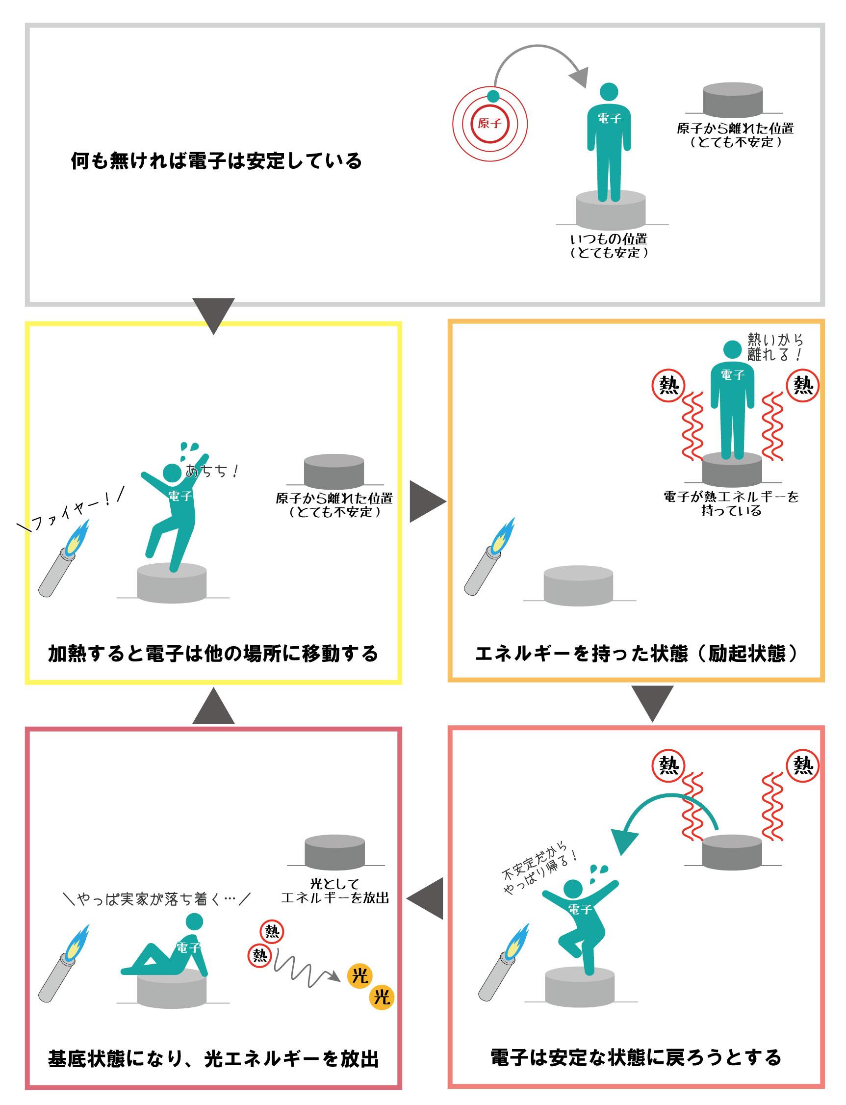 炎色反応の原理