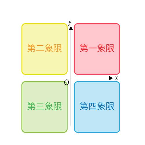 第一象限、第二象限、第三象限、第四象限の図