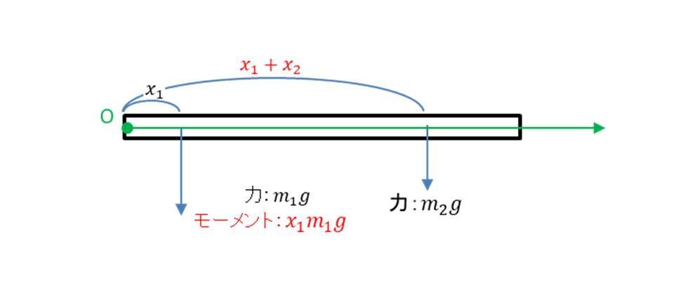 重心の求め方①座標の中心を左端に取る場合2