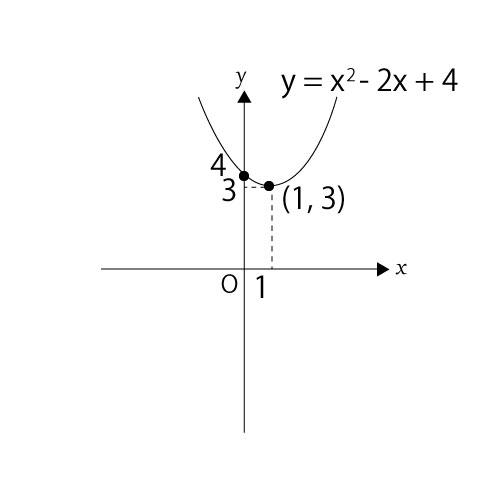 象限に関する問題②二次関数のグラフの頂点