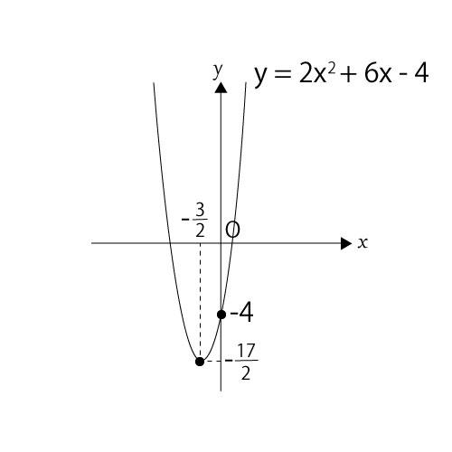 象限に関する問題③二次関数のグラフ
