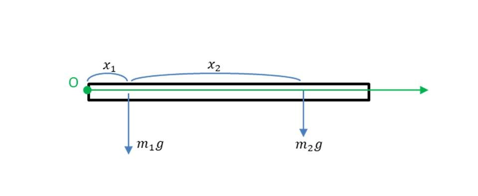 重心の求め方①座標の中心を左端に取る場合