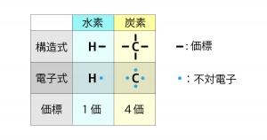 水素・炭素原子価