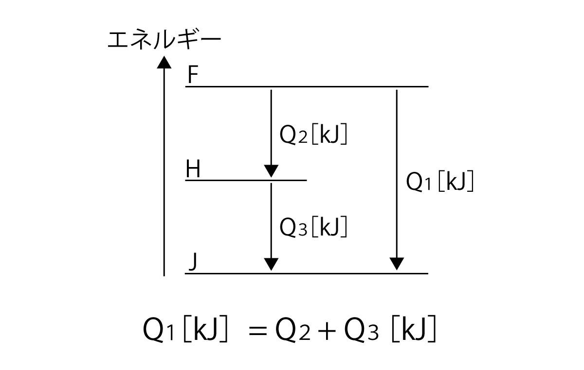 熱化学方程式 ヘスの法則