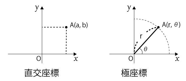 xy座標平面における直交座標と極座標の成分の違い