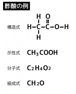 各式の表し方の違い