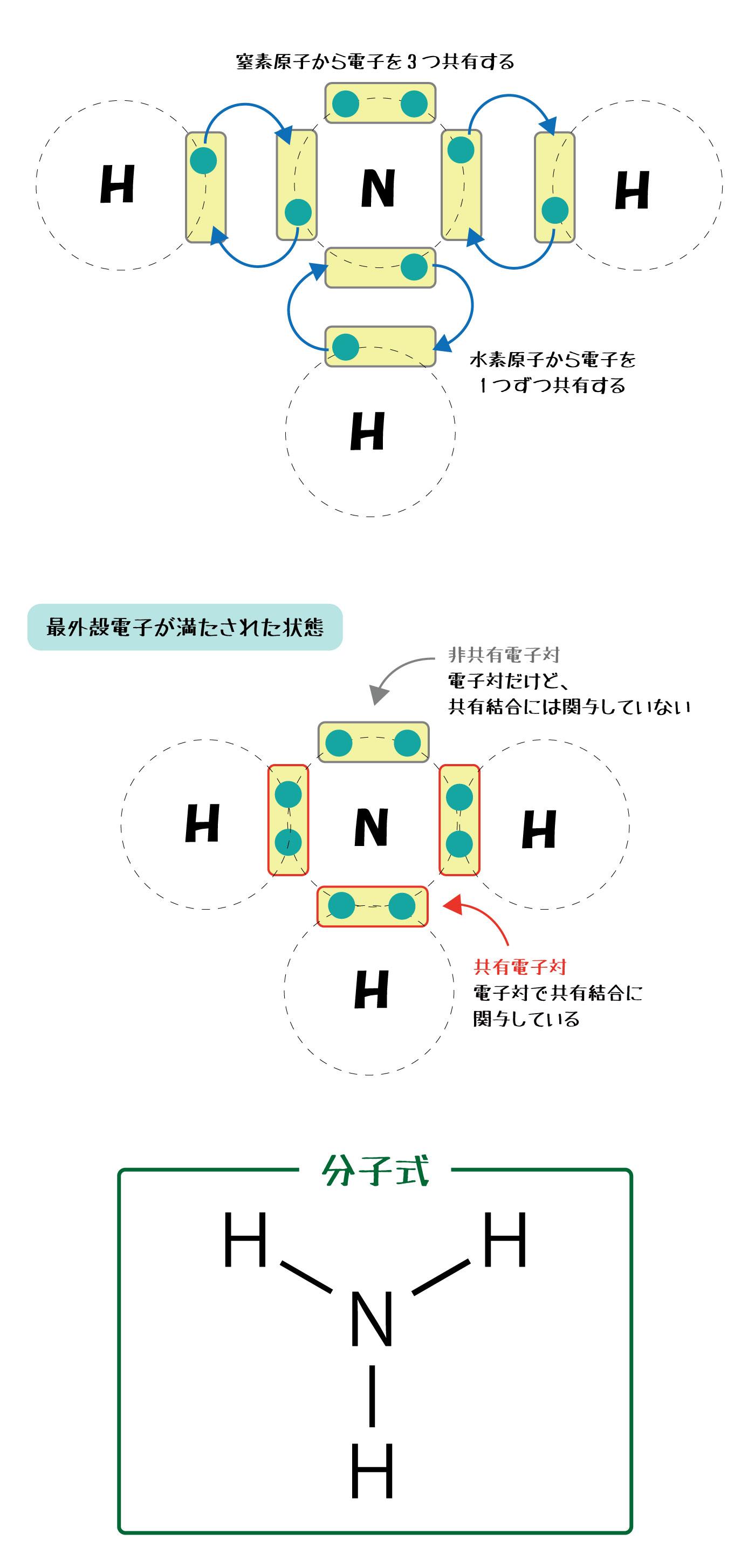 配置 原子 の 電子