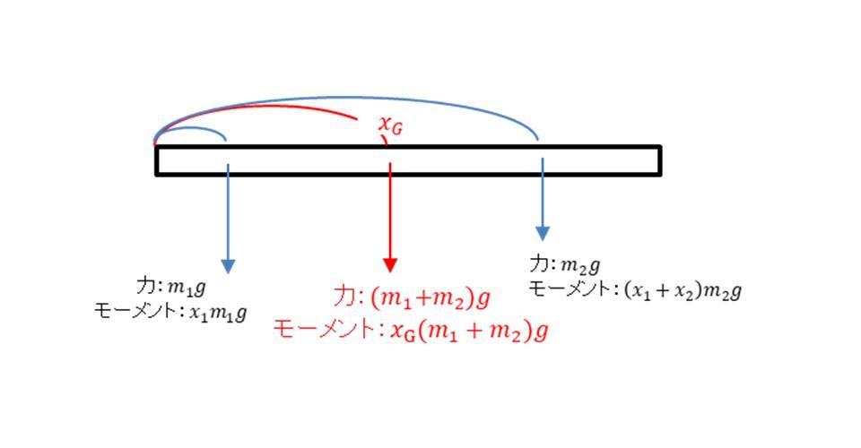 重心の求め方①座標の中心を左端に取る場合3