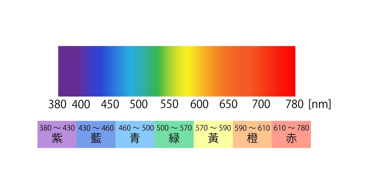 炎色反応の原理:色の波長
