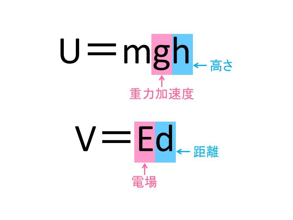 電場と位置エネルギーの公式の比較