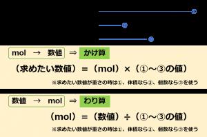 モル 計算式