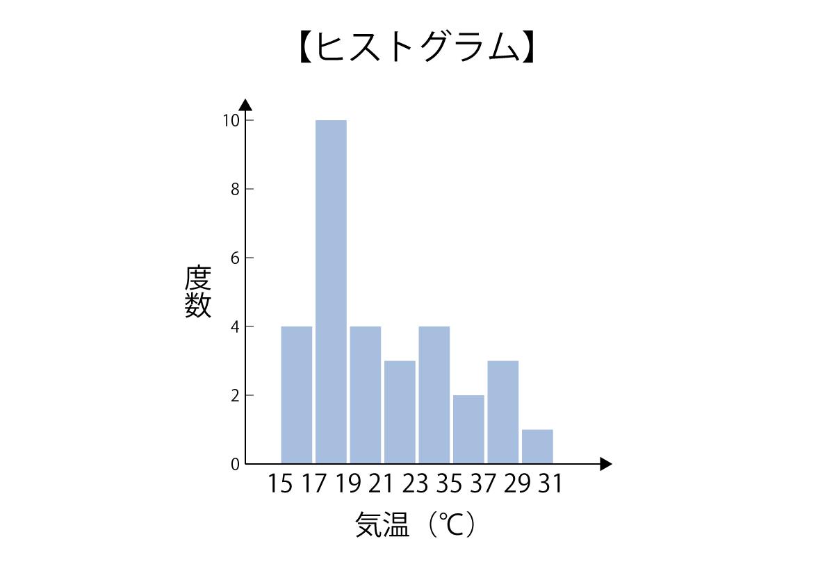 度数分布表の記事画像①ヒストグラム