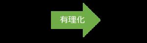 有利化の図