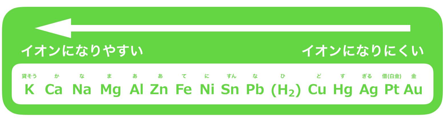 電気分解①イオン化傾向のゴロ合わせ