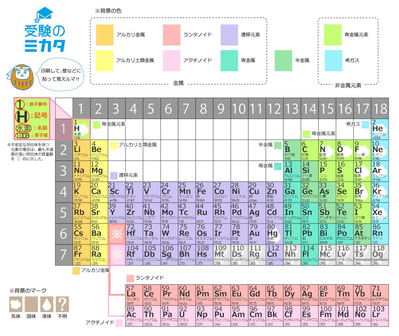 元素周期表【受験のミカタオリジナル!】一番見やすい、分かりやすい周期表