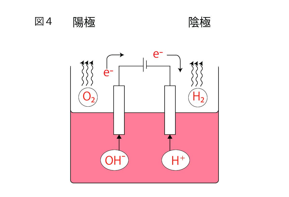 電気分解の実験①水の電気分解