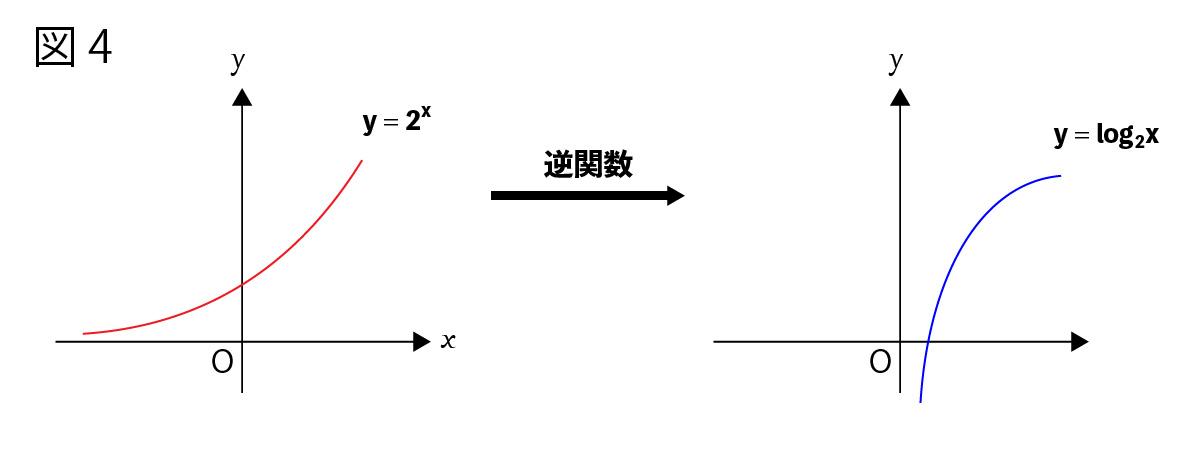 逆関数図4