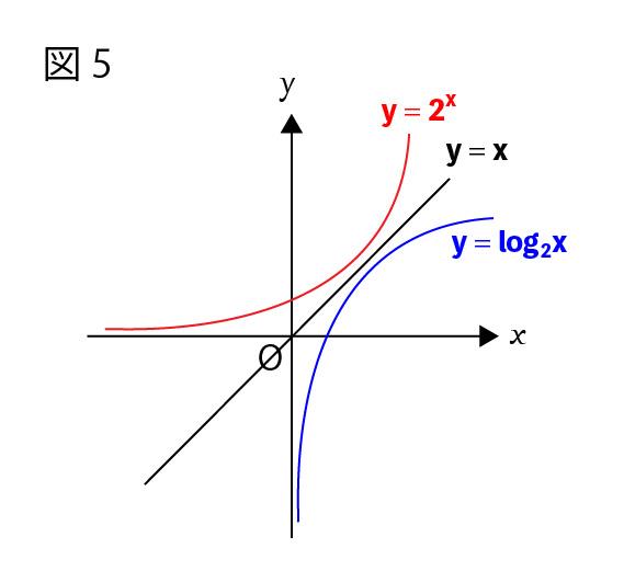 逆関数図5
