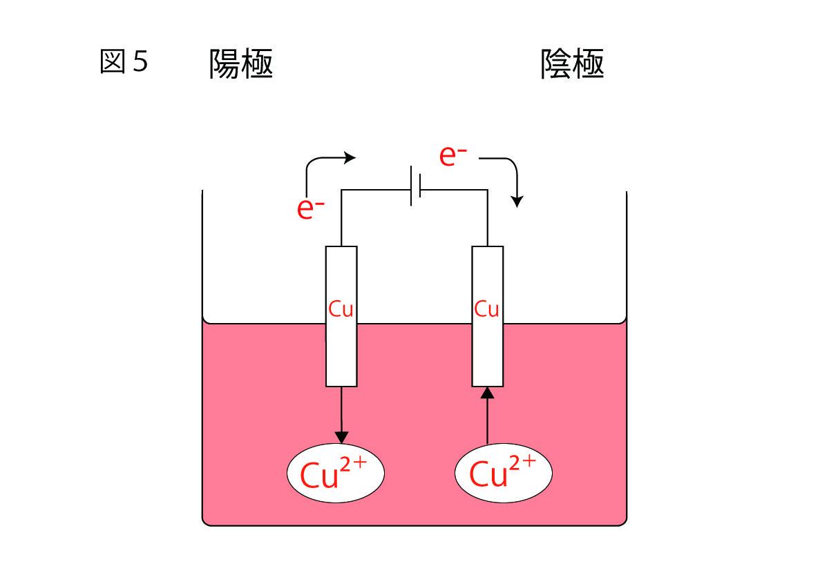 電気分解の実験②銅の電気分解