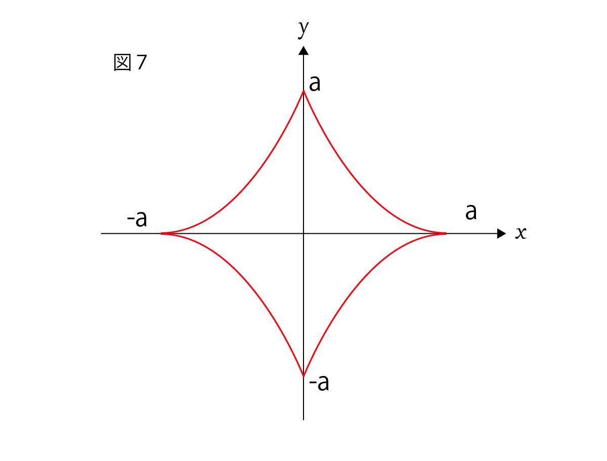 アステロイド(星芒形)媒介変数表示の座標