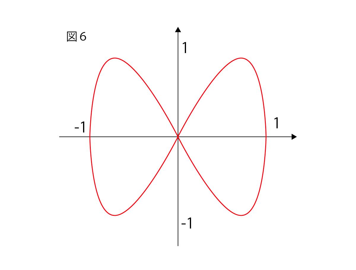 リサージュ曲線の媒介変数表示の座標