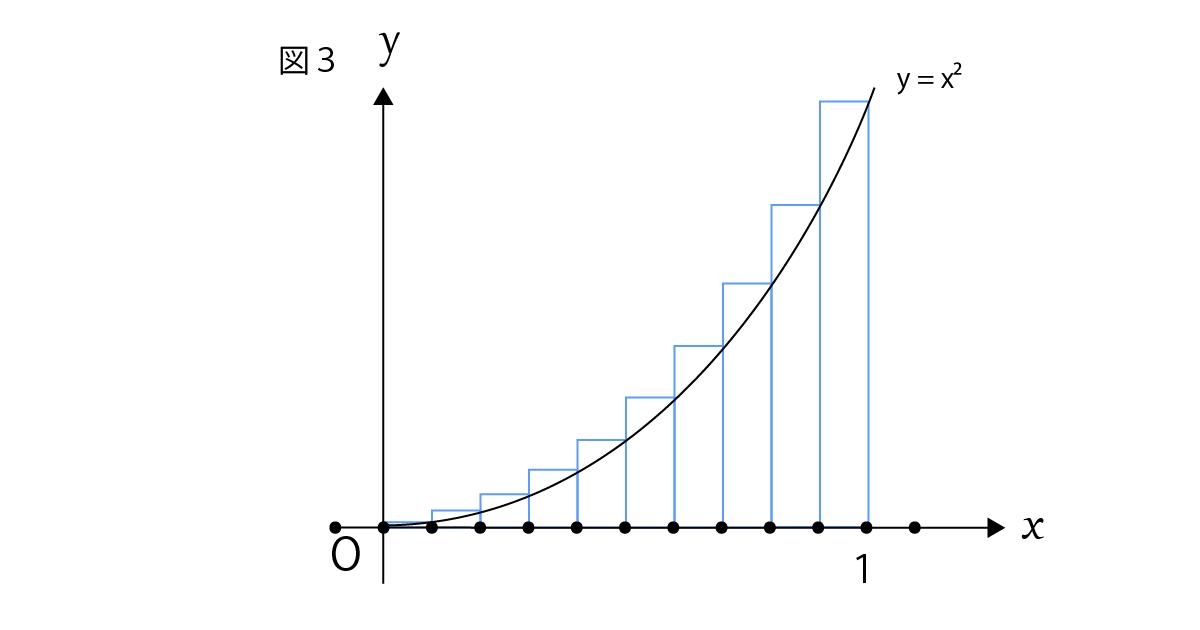 区分求積法の説明