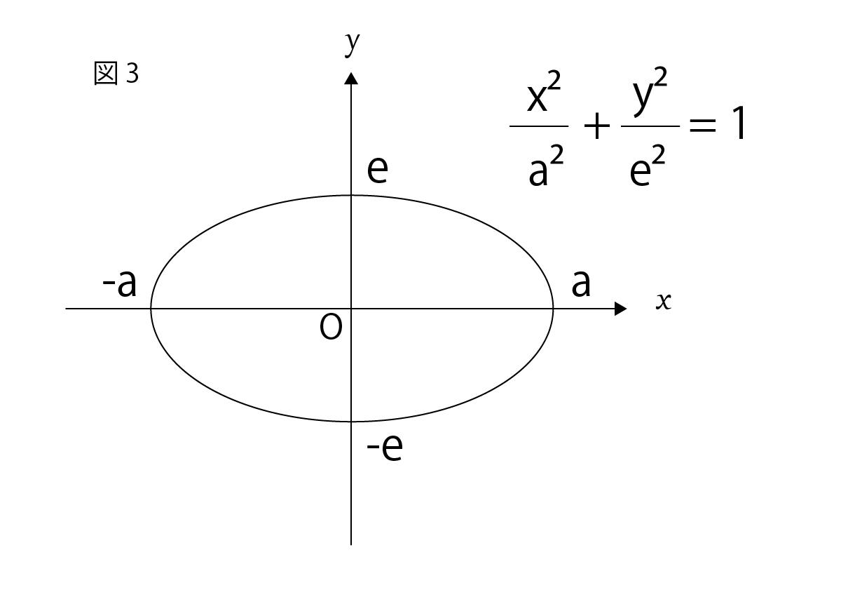 楕円の媒介変数表示の座標