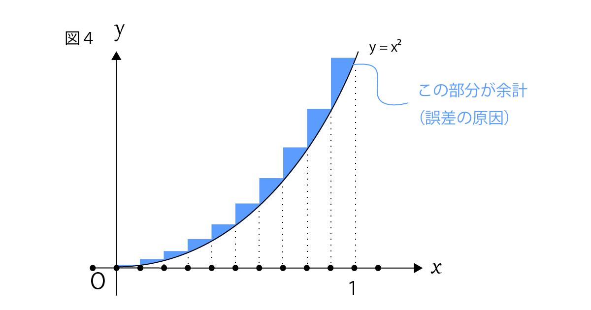 区分求積法で出てしまう誤差