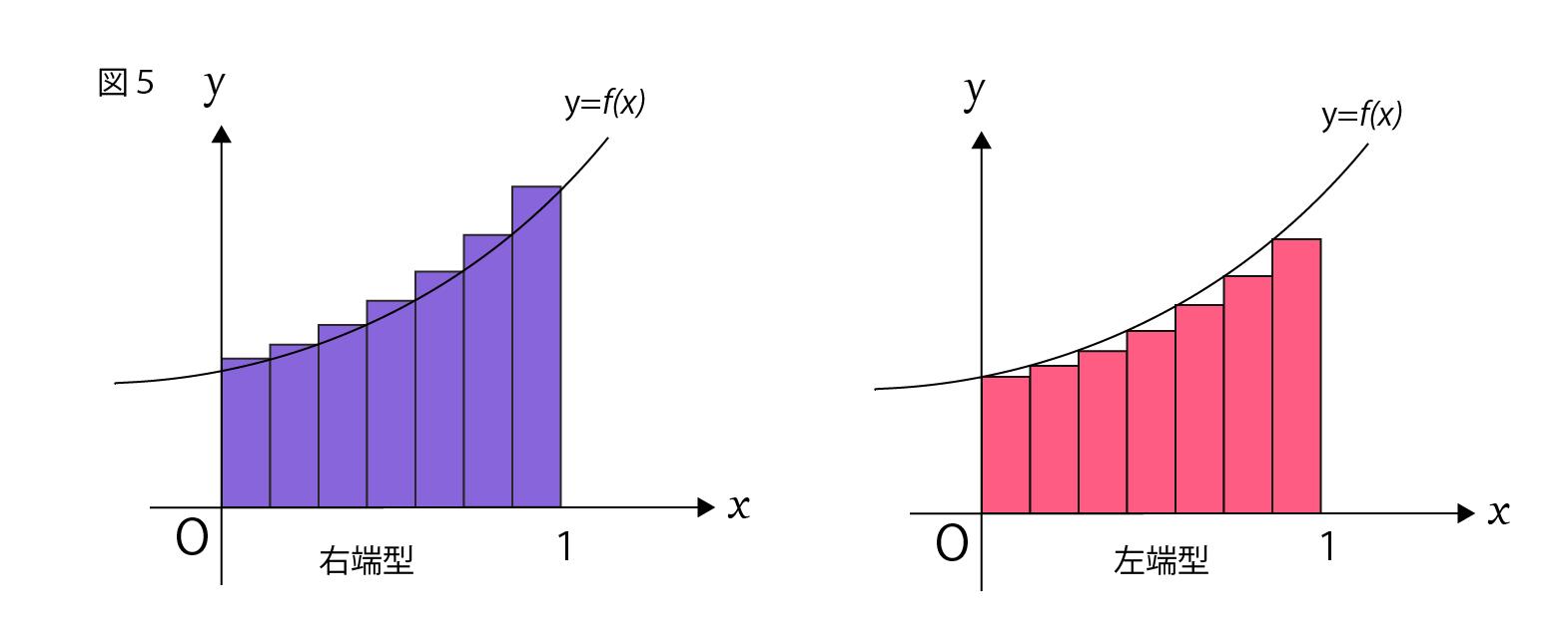 区分求積法の公式が2つある理由