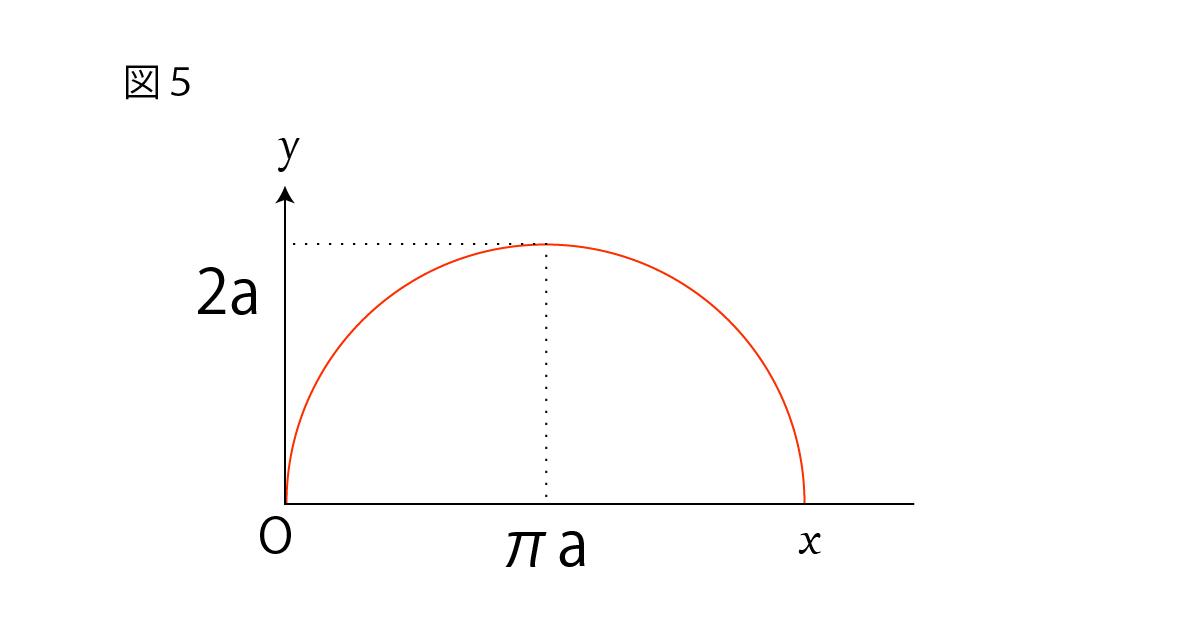 サイクロイドの媒介変数表示の座標