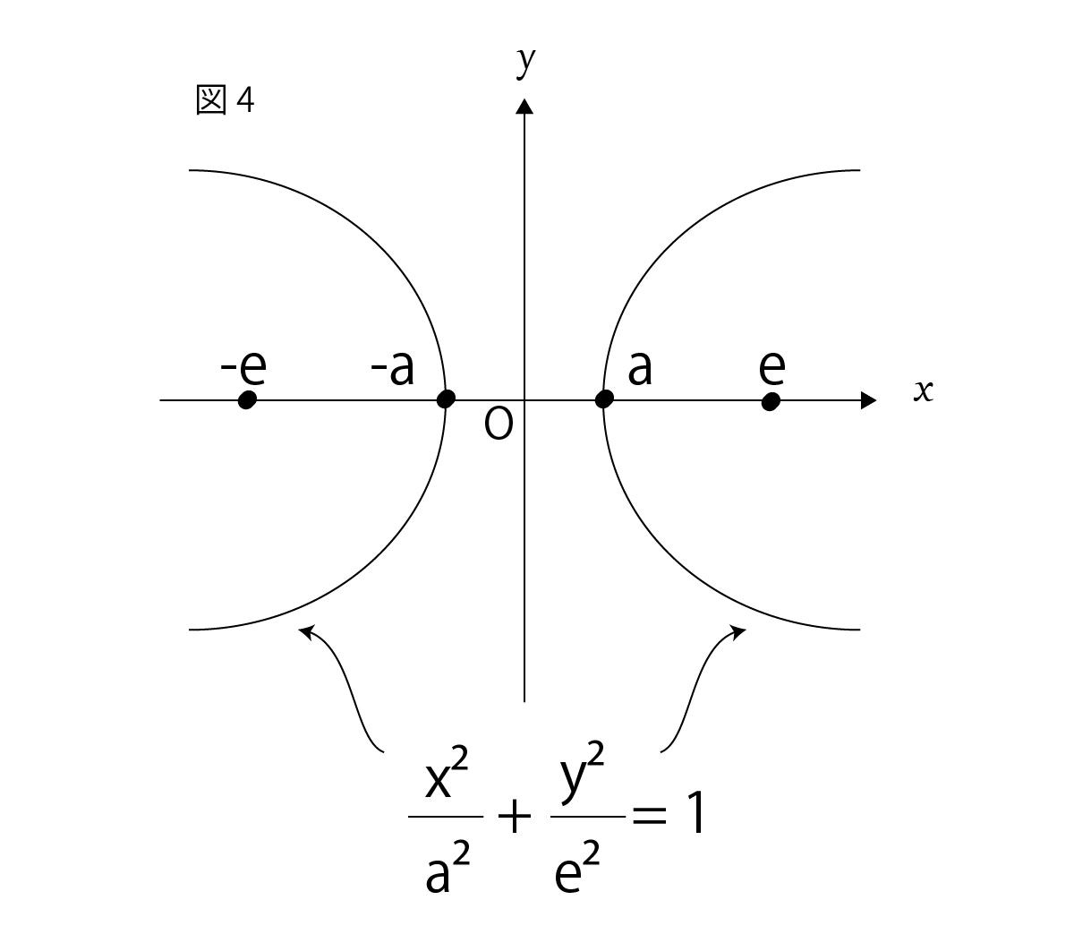 双曲線の媒介変数表示の座標